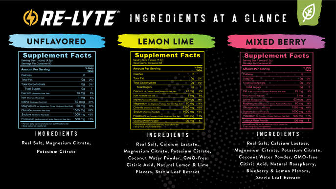 Re-Lyte Ingredients at a Glance